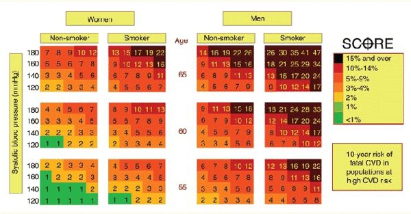 Cardiovascular Risk Check & European High Risk Score Chart